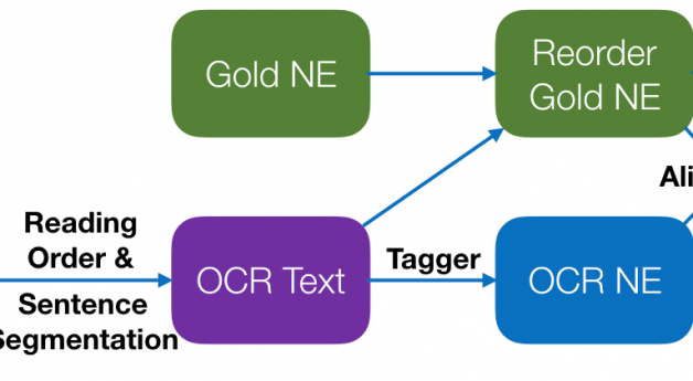 Building OCR/NER Test Collections